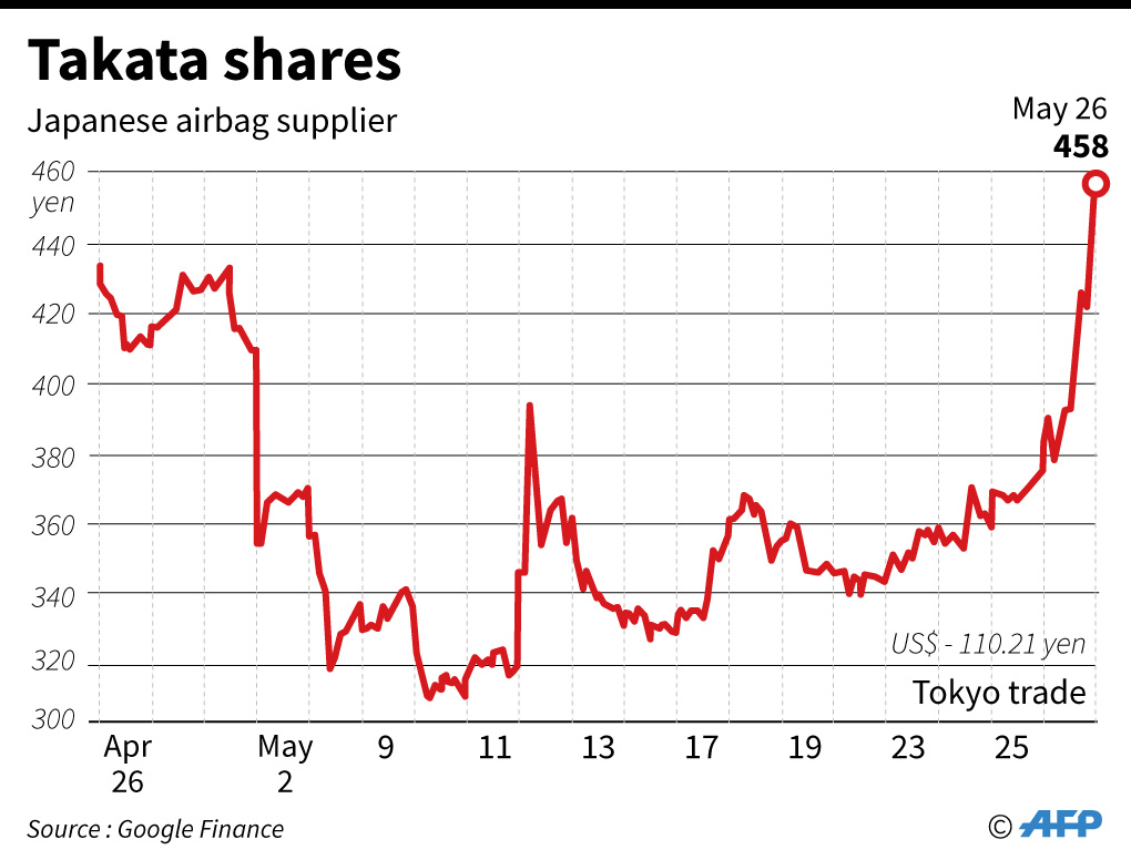 Takata shares soar on report US firm KKR to take control
