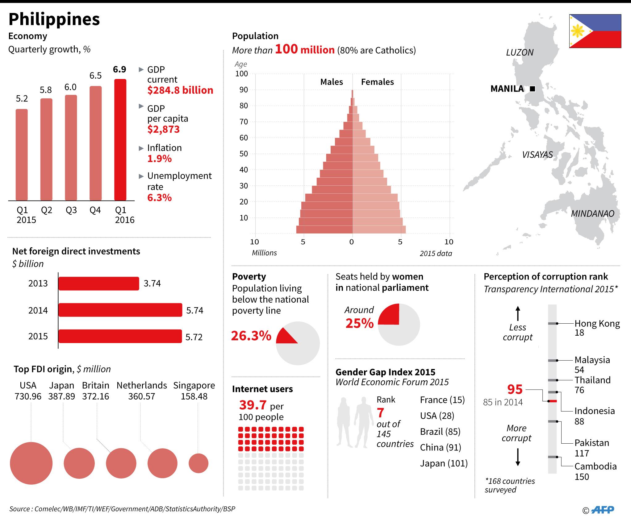socio economic in philippines Philippines political economy assessment report  has made the task of socio-economic development  economy of rmnch in the philippines the 1991 philippines.