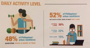 High stress levels, gaining weight are top health concerns of Philippine urban workforce – Survey