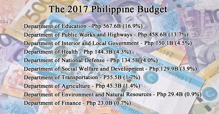 government allocation for education in the philippines