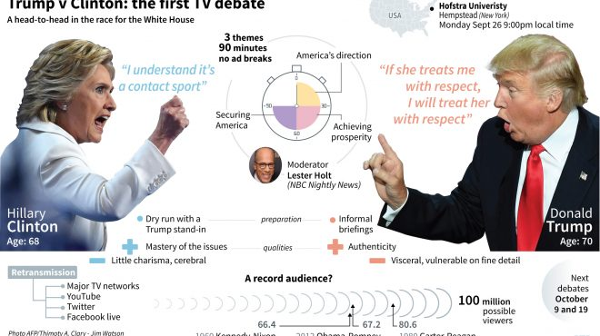 Trump vs. Clinton:  the first TV debate