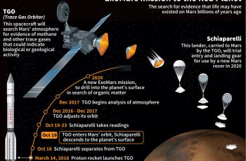 ExoMars mission to the Red Planet