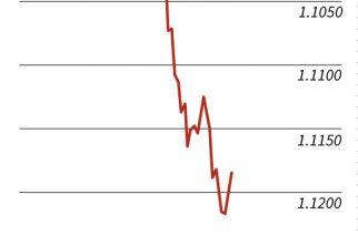 Dollar drops vs Euro
