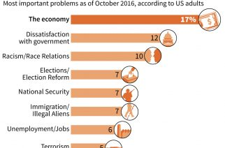 Priorities for US voters