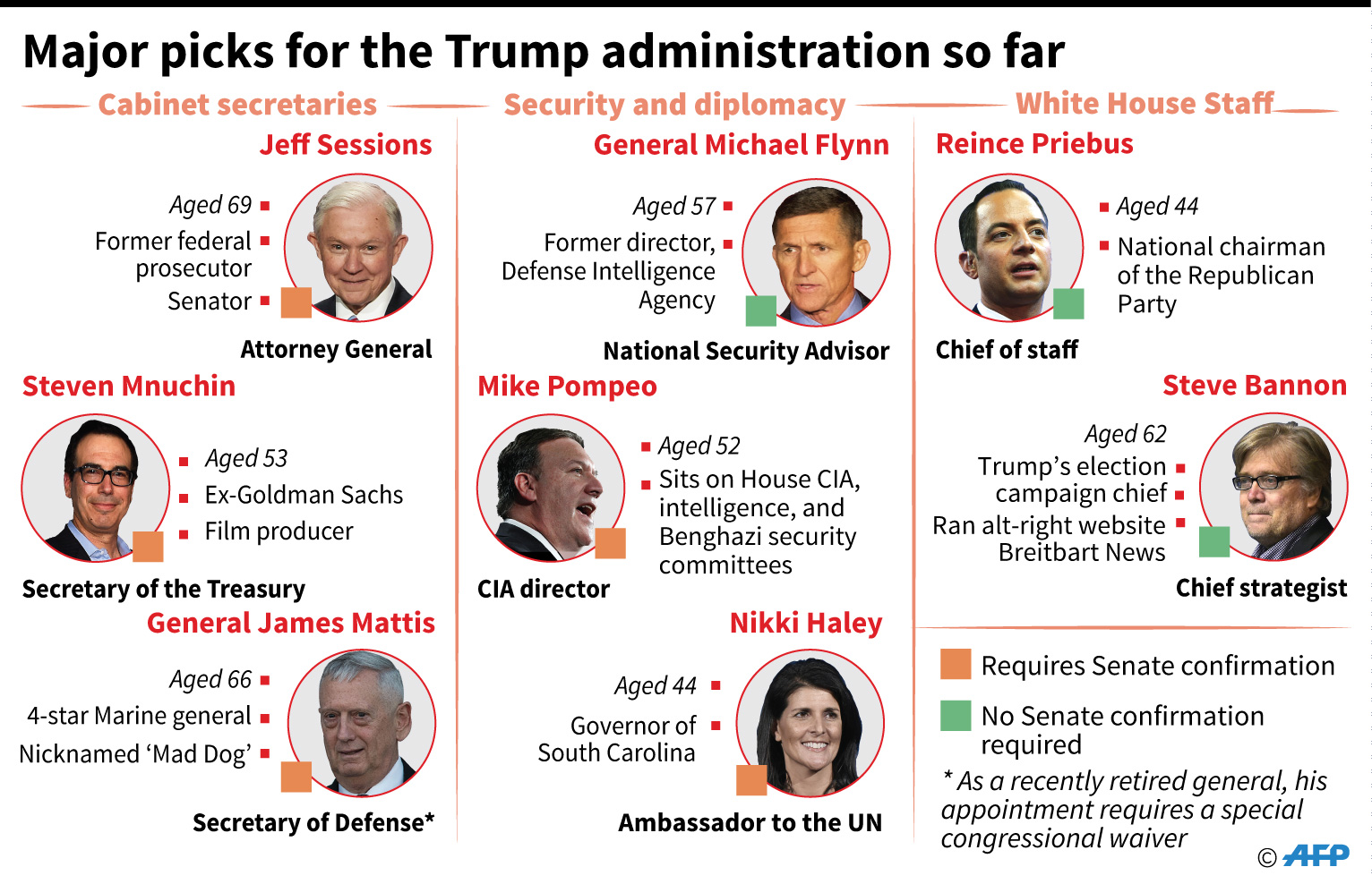 Trump's cabinet picks so far -- a quick guide