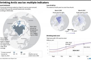 Graphic showing the decline in Arctic sea ice in 2016, where unusually warm air triggered massive melting of ice and snow and a late fall freeze. (AFP PHOTO)