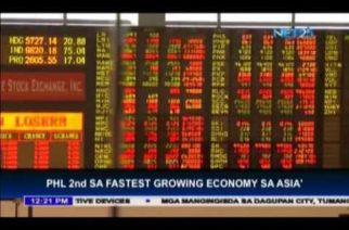 Fastest in Asia:  Philippine economy grows 6.8%, surpassing even China