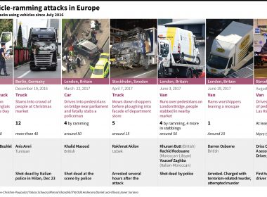 Infographics on major deadly attacks using vehicles in Europe. A driver deliberately ploughed a van into pedestrians on Las Ramblas boulevard in Barcelona on Thursday, killing at least 13 people. (Agence France Presse)