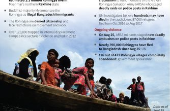 Things to know about the Rohingya people (Courtesy AFP)