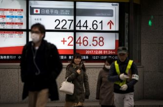 Pedestrians walk past a stock quotation board flashing the Nikkei 225 key index of the Tokyo Stock Exchange in Tokyo on December 8, 2017.  Tokyo stocks opened higher on December 8, tracking gains on Wall Street as the yen remained cheaper against the dollar, and a large upwards revision to Japan's latest growth figures boosted the market. / AFP PHOTO / Behrouz MEHRI