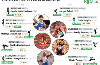 The oldest world records in athletics