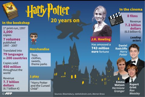 Facts and figures on J.K. (Joanne Kathleen) Rowling, author of the Harry Potter saga, 20 years after the first book was published.. (Infographics courtesy Agence France Presse)